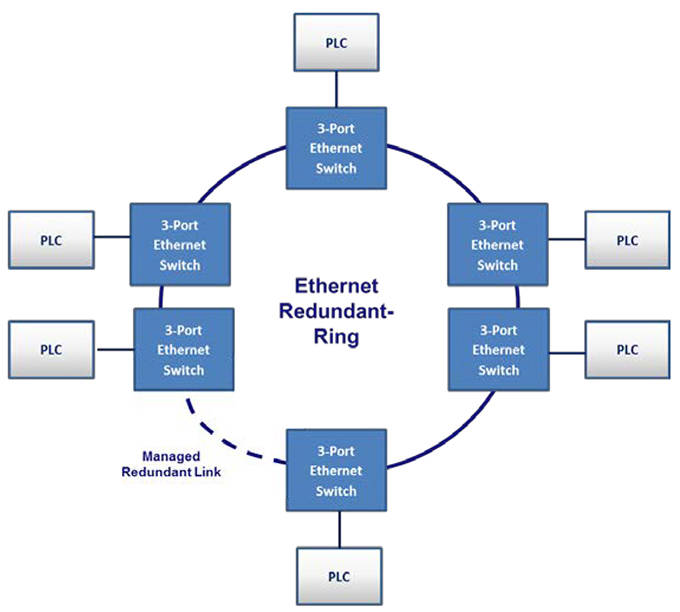 ethernet and spanning tree protocol essay