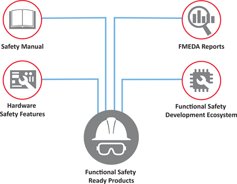 Functional Safety-Ready Products