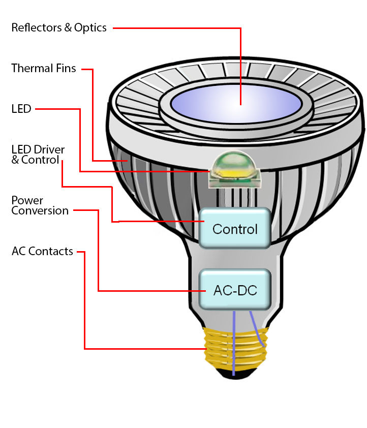 Breaking Down an LED Luminaire | Architect Magazine ...  |Lighting Design Technology Products