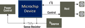 Power Monitoring Block Diagram