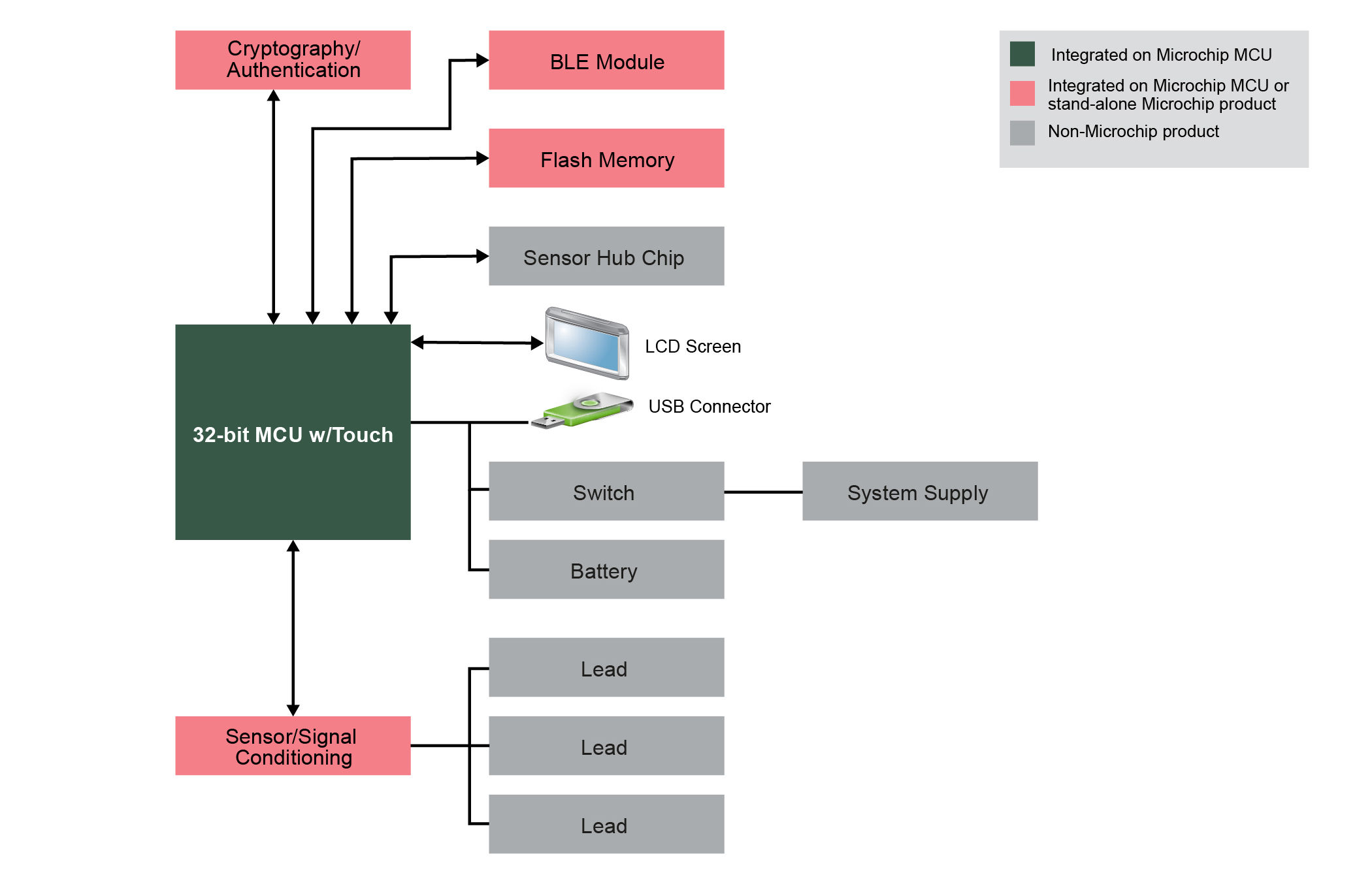 Ecg Microchip Technology Here Is The Functional Block Diagramof Usb Mcu Chip Diagram