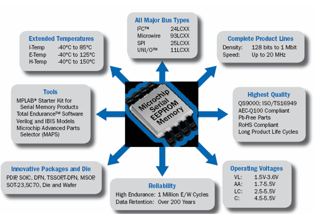 microchip serial eeprom memory diagram