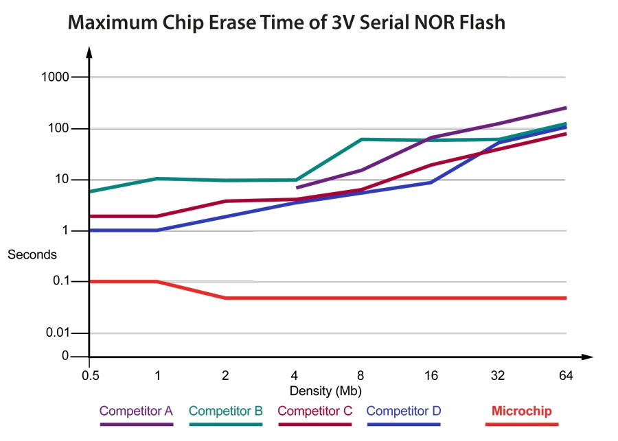 Maximum Chip Erase Time