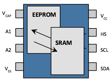 eeprom and sram diagram