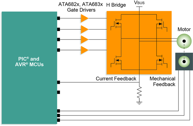 Bi-directional H-Bridge Connguration Brushed Motor Control Diagram