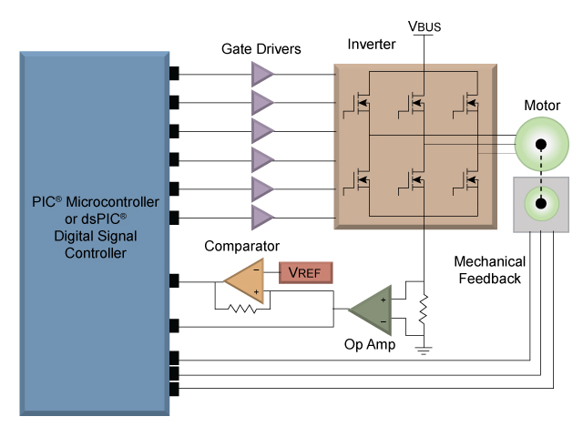 AC Induction Motor | Motor Type | Motor Control | Microchip Technology