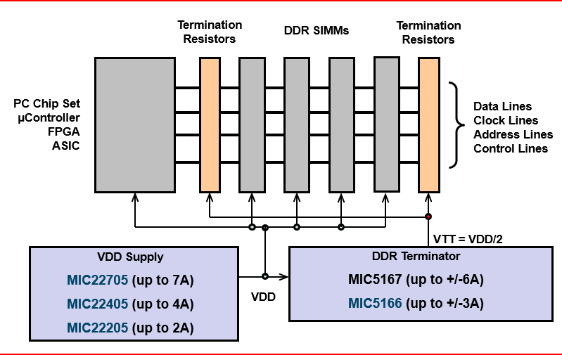 pm-ddr-termination-regulators-diag-04102018