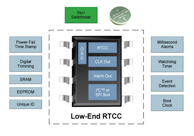 Overview Low End RTCC