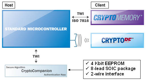 cryptocompanion-block-diagram