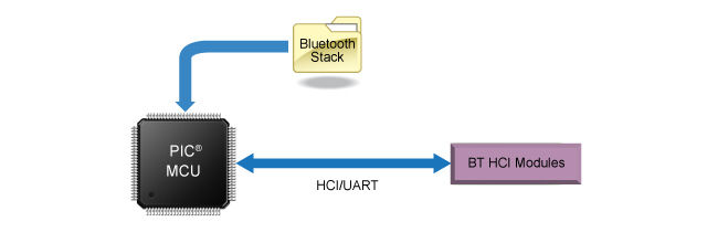 Bluetooth Host Controller Interface (HCI) Support