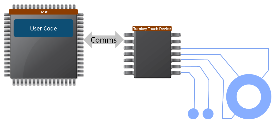 Turnkey Touch Block Diagram