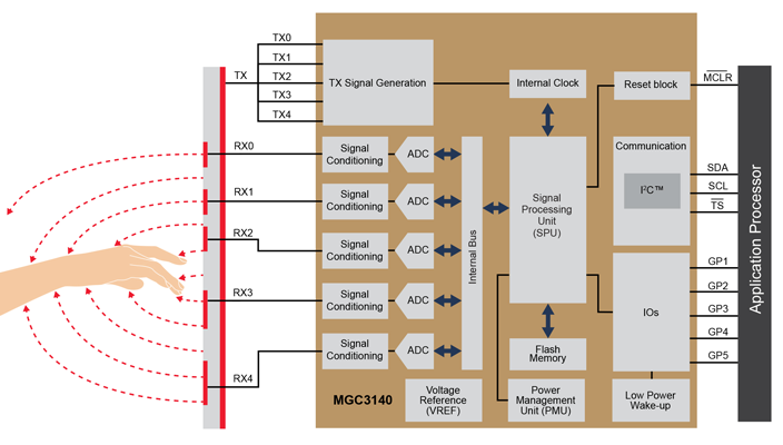 MGC3140 Block Diagram
