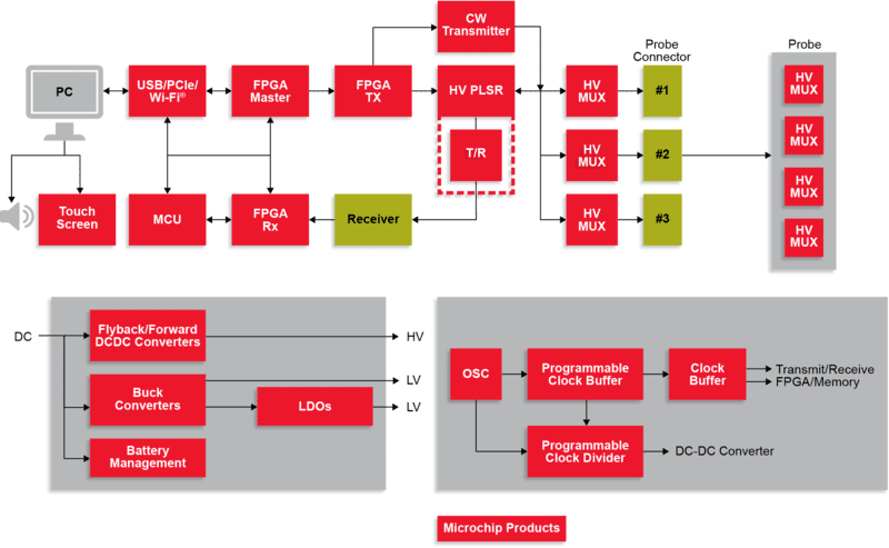 Ultrasound System Block Diagram