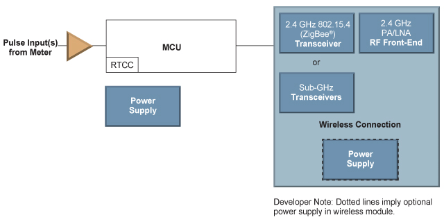 Block Diagram Communications