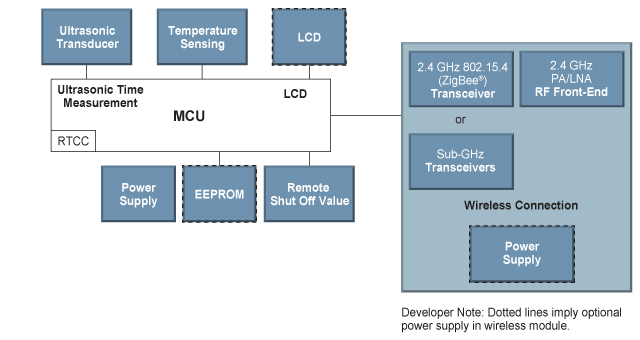 Static flow meters microchip technology block diagram static ccuart Choice Image