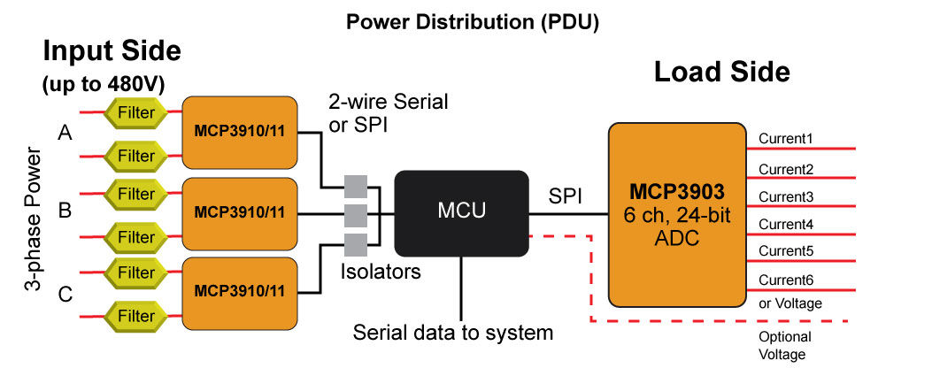 Power Distribution | Microchip Technology
