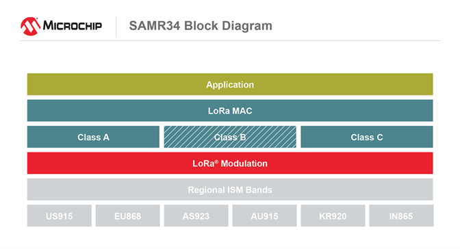 SAMR34 Block Diagram