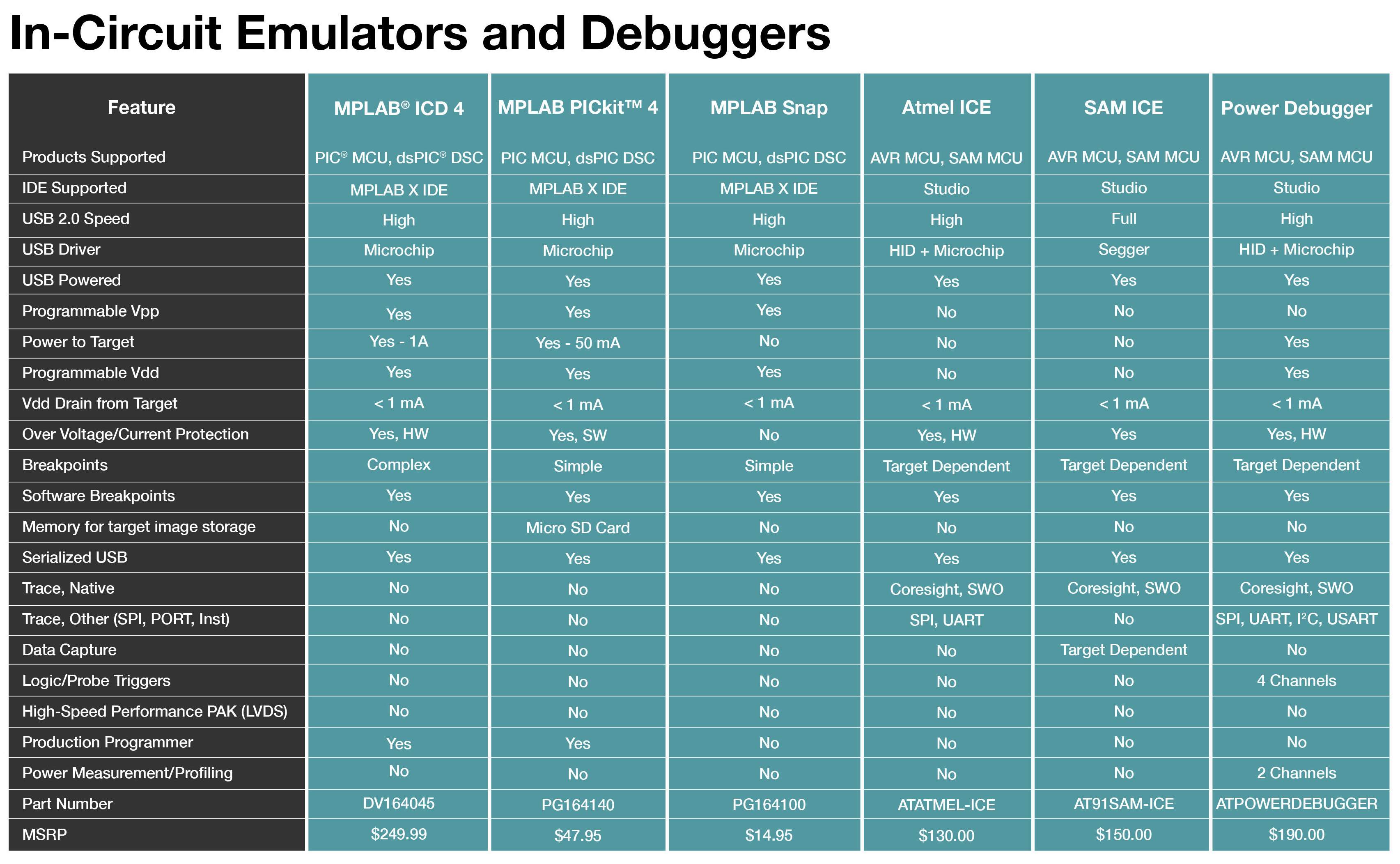 In circuit emulators and debuggers table