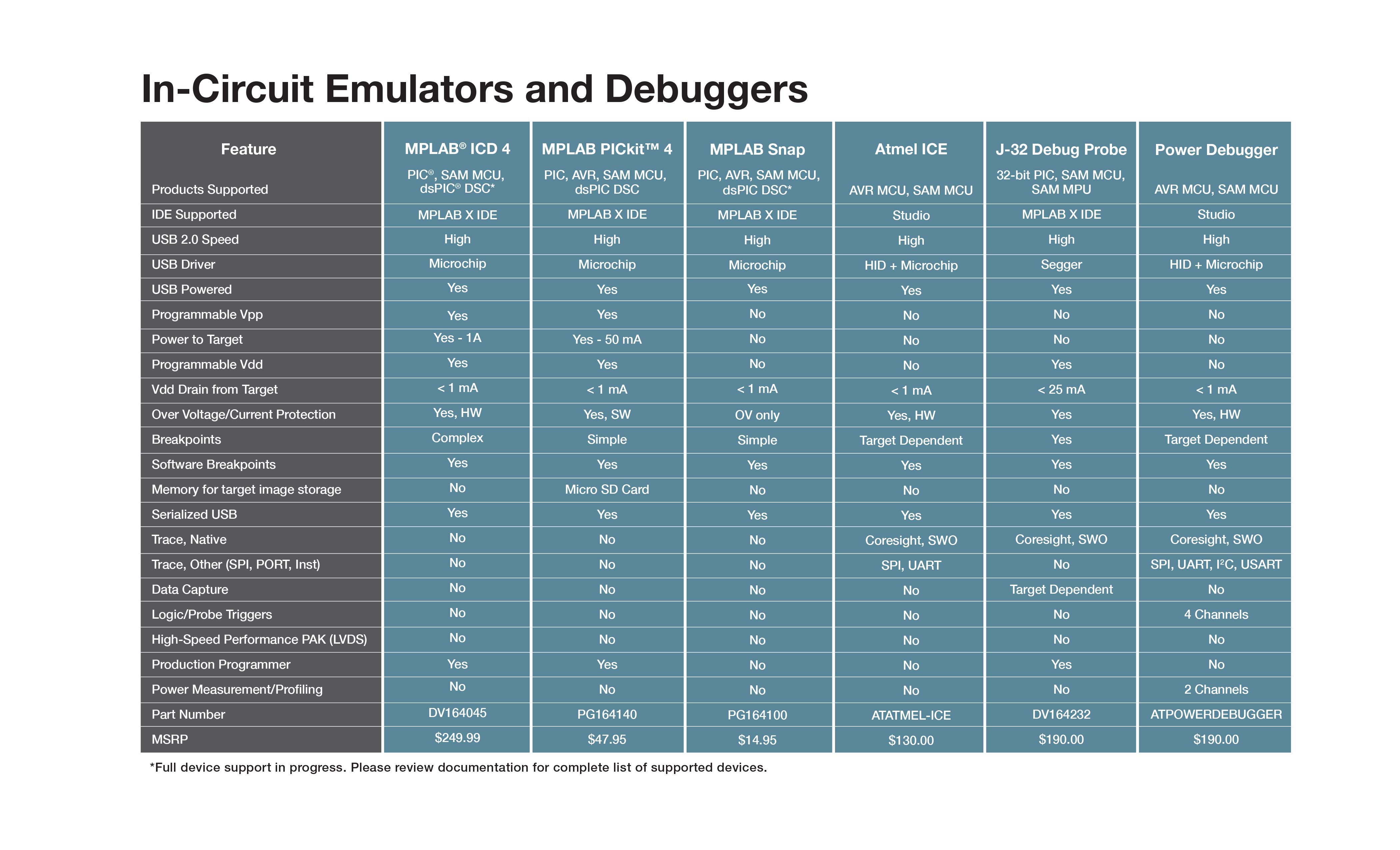 In-Circuit Emulators and Debuggers