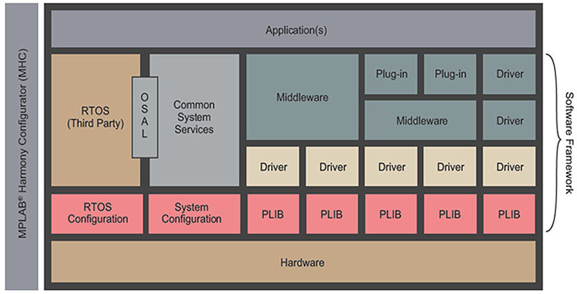 MPLAB Harmony | Integrated Embedded Software Development Framework