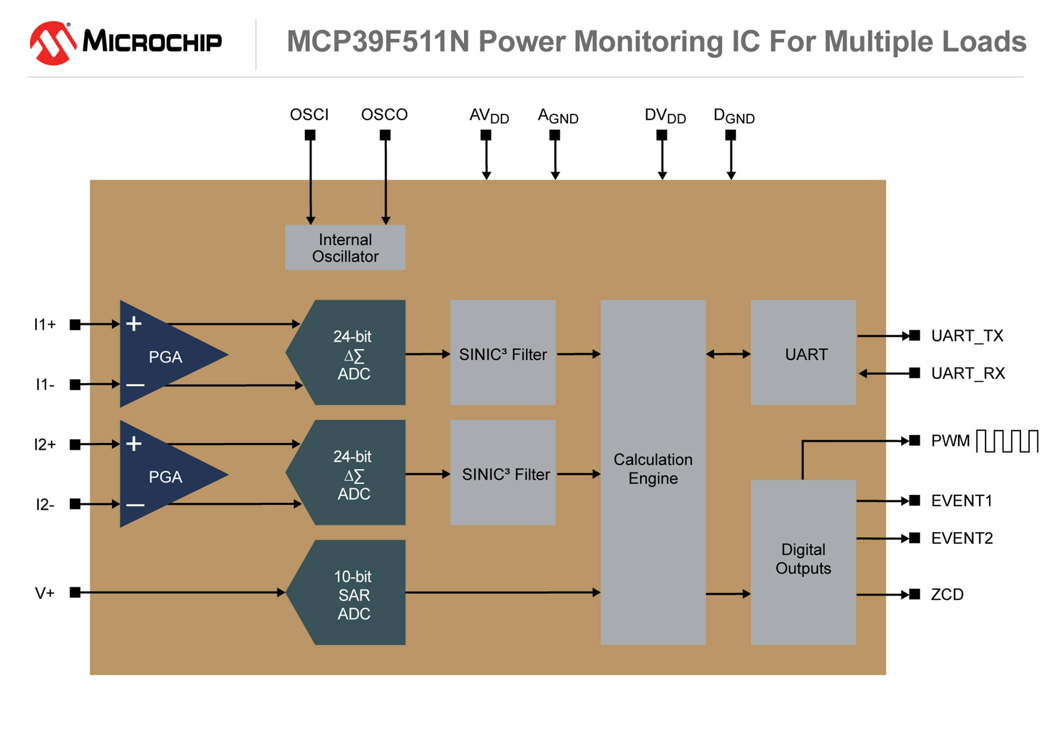 New Power Monitoring Ic From Microchip Provides Highly Accurate Real Ac Wattmeter With Line Frequency Meter Circuit Time Technology