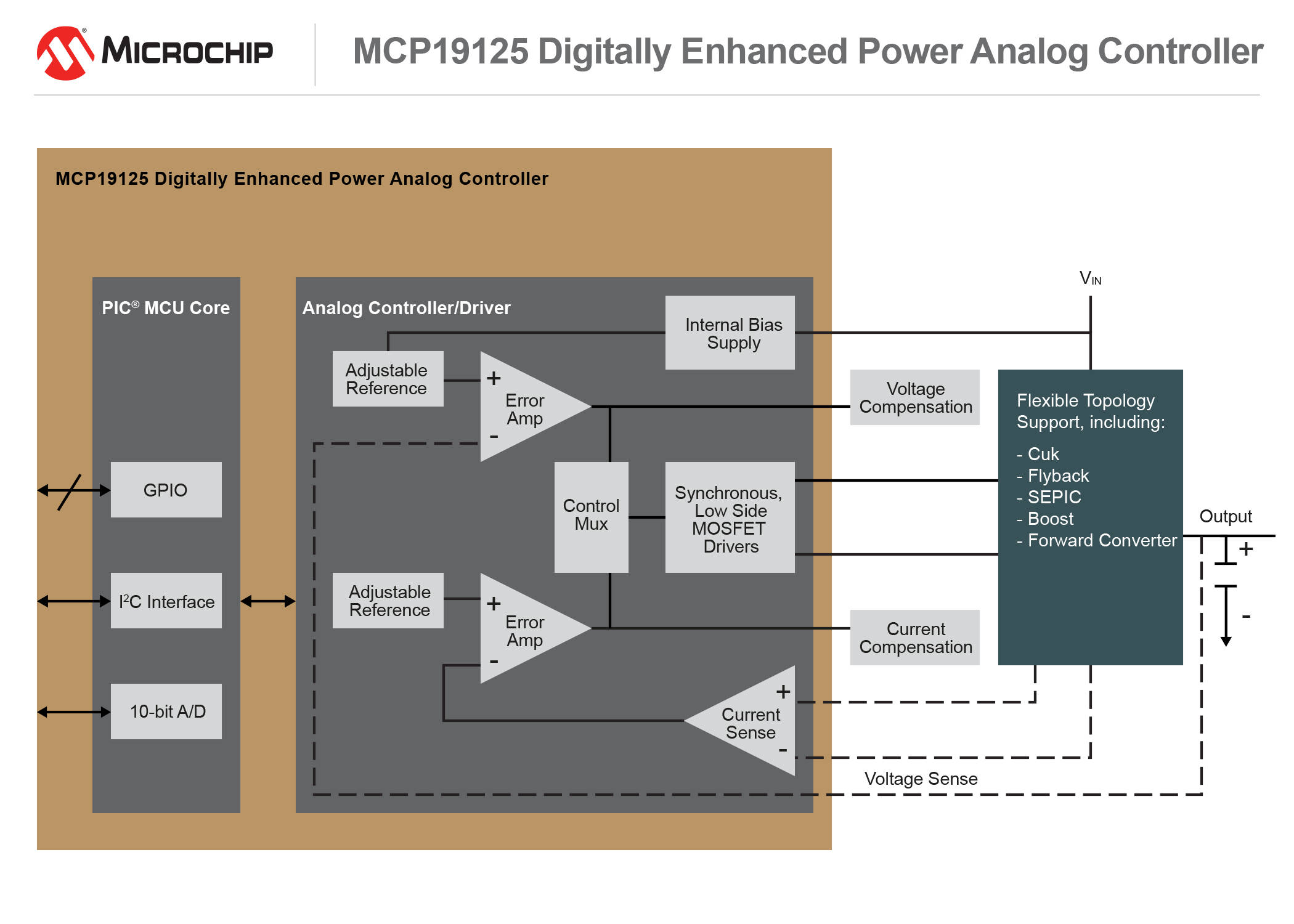Improve Digital Support Of Battery Charging And Dc Conversion The Current From A Is Direct 160923 Apid Diag Mcp19125 7x5