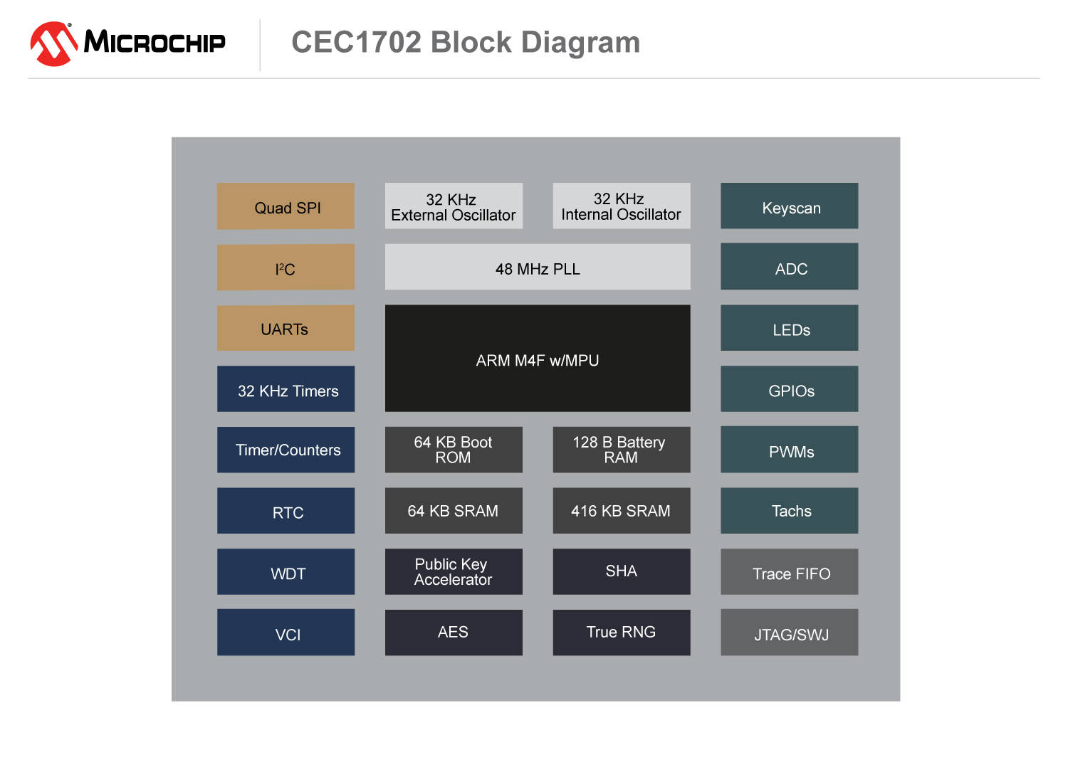 Block diagram of the CEC1702 MCU
