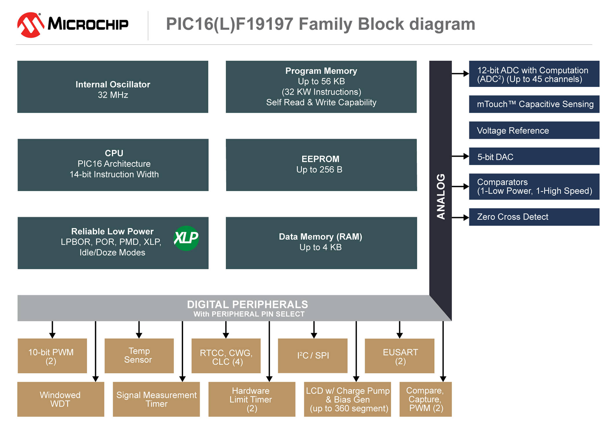 Microchip Simplifies The Design Of Low Power Lcd Applications 1 Bit Comparator Block Diagram Pic16f19197 Mcu