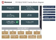 microchip-pic16f19197-mcu-block-diagram
