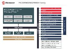 pic32mm0256gpm064-block-diagram