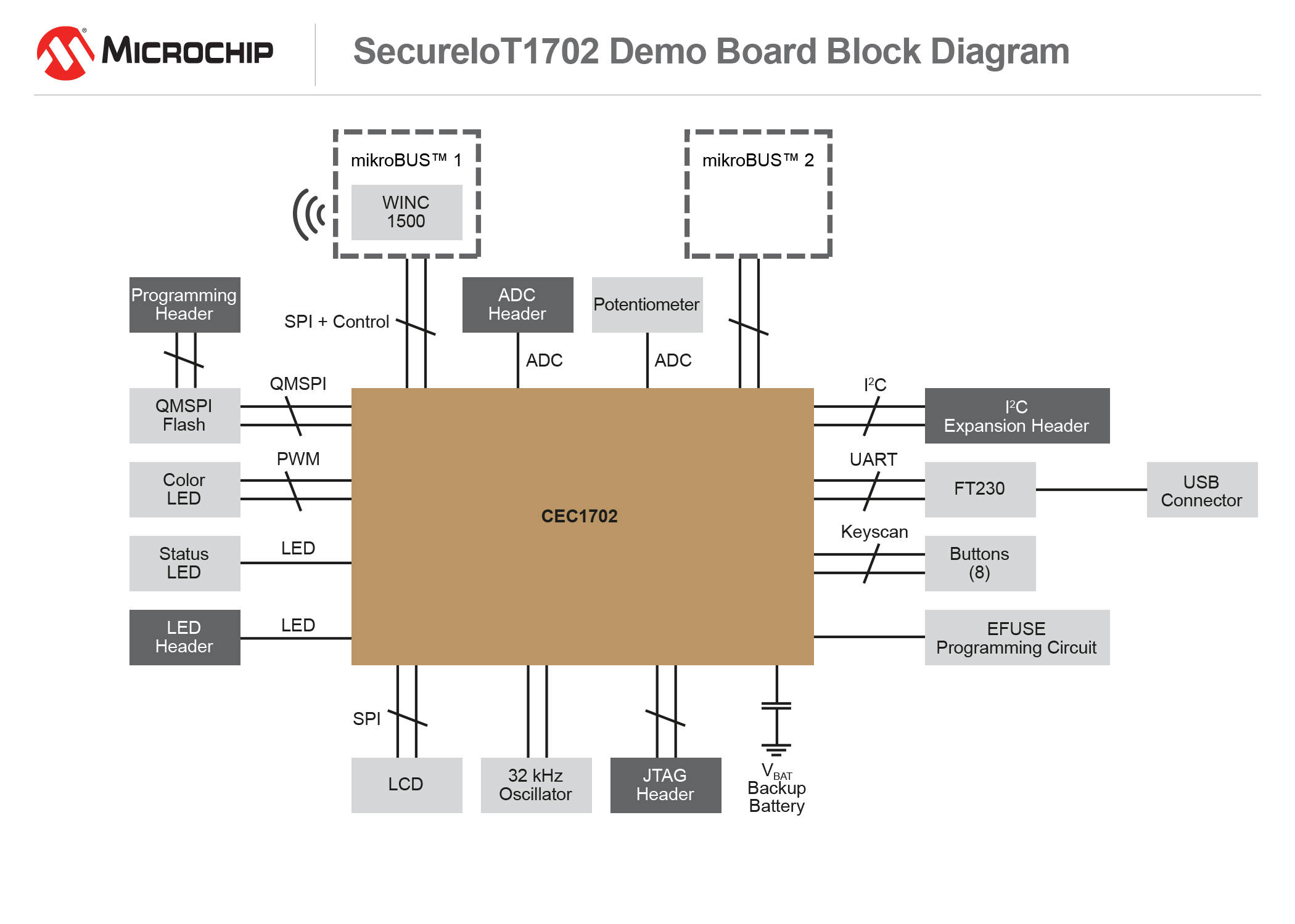 Microchips Wi Fi Sdk With Apple Homekit Support Now Available 1 Circuit Diagram Secureiot1702 Development Kit Block