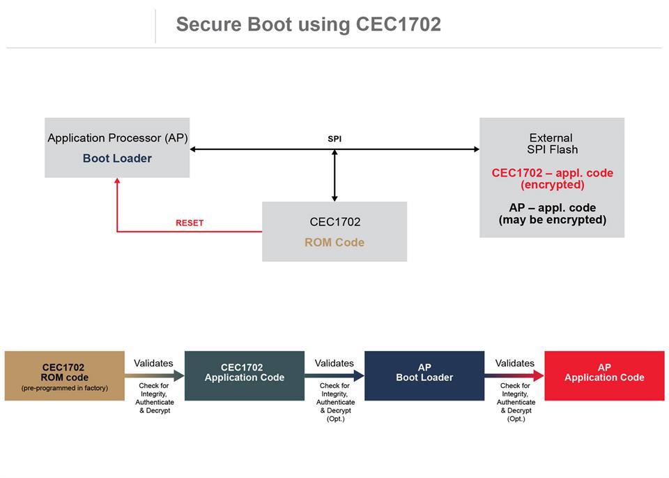 Secure Boot using CEC1702 System Diagram