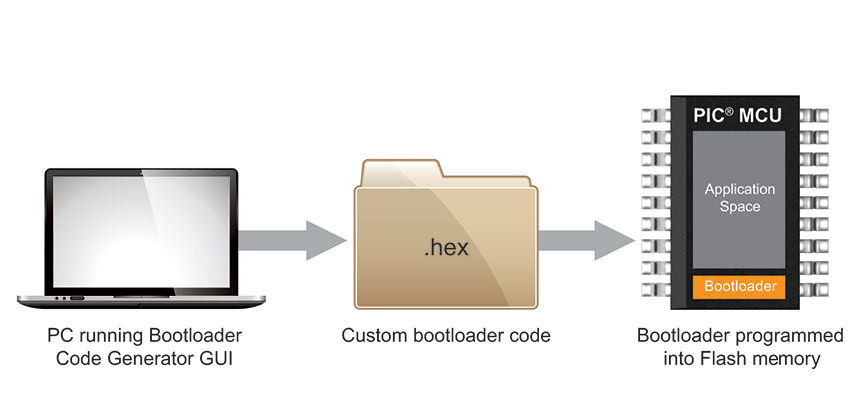 Bootloader Generator Application