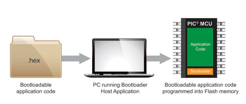 Bootloader Host Application