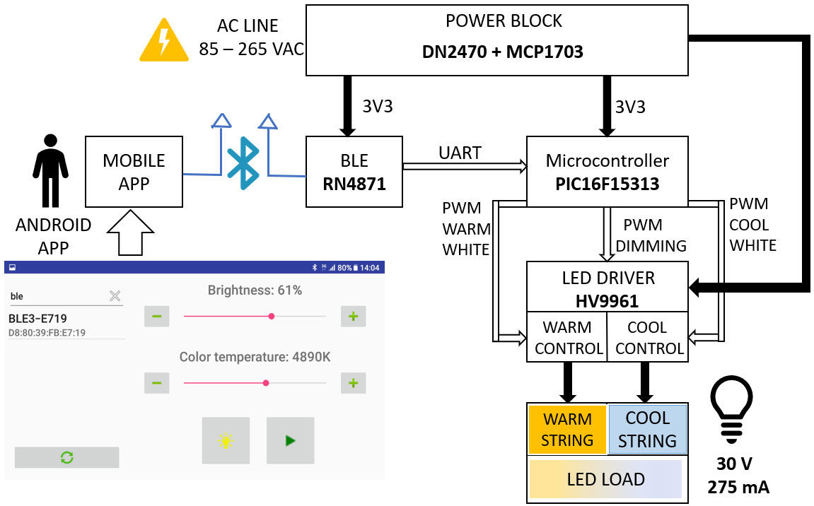LED Drivers for Human Centric Lighting   Microchip Technology