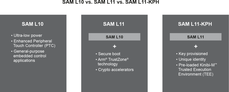 SAM L10 and L11 | Microchip Technology